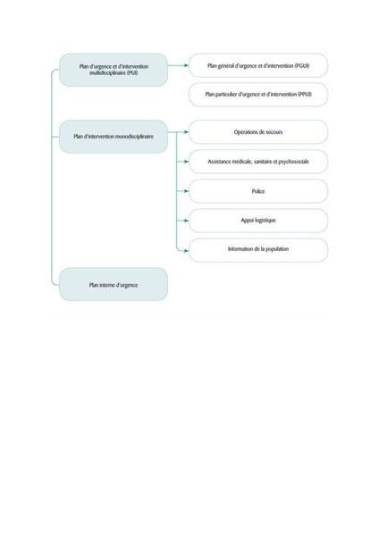 schéma plan d'urgence